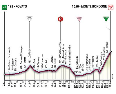 2006 Giro Stage 16 profile