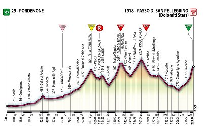 2006 Giro Stage 19 Profile