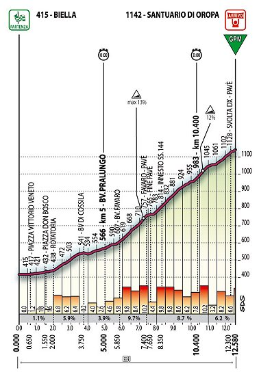 Giro mountain time trial profile