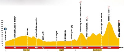 2008 Dauphine Libere Stage 4 Profile