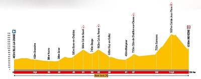 2008 Dauphine Libere Stage 5 Profile