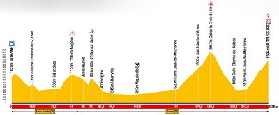2008 Dauphine Libere Stage 6 Profile