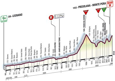 2008 Tour of Italy Stage 19 Profile