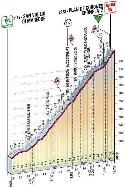 2008 Tour of Italy Stage 16 Profile