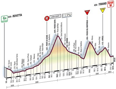 2008 Tour of Italy Stage 20 profile